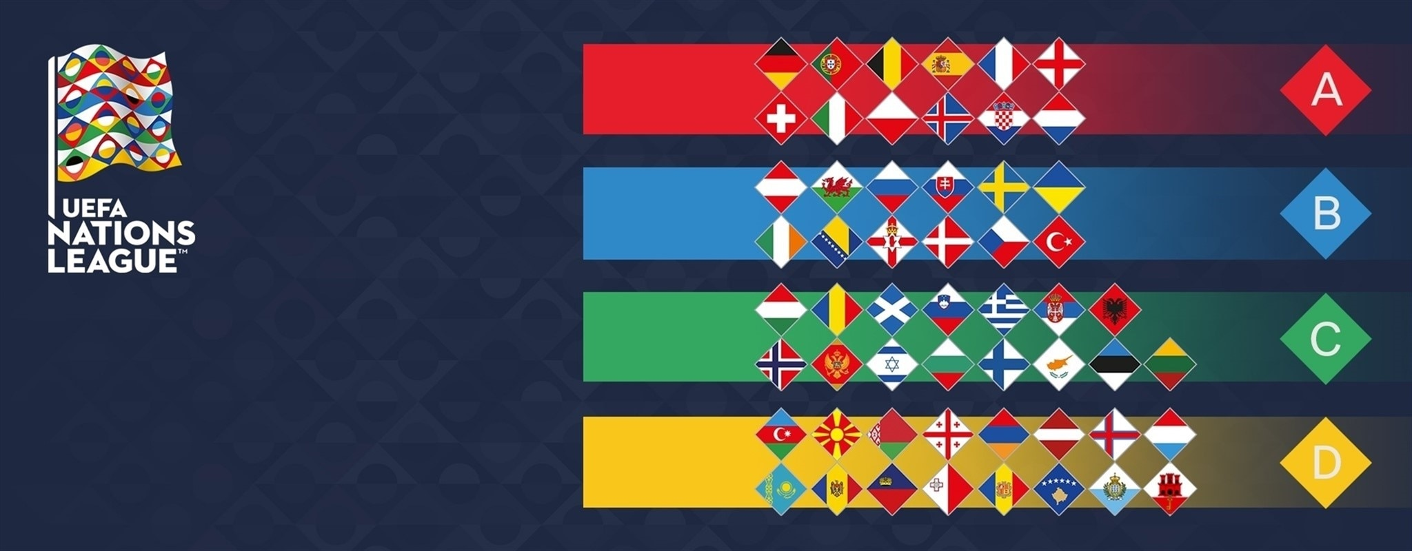 All you need to know: UEFA Nations League draw
