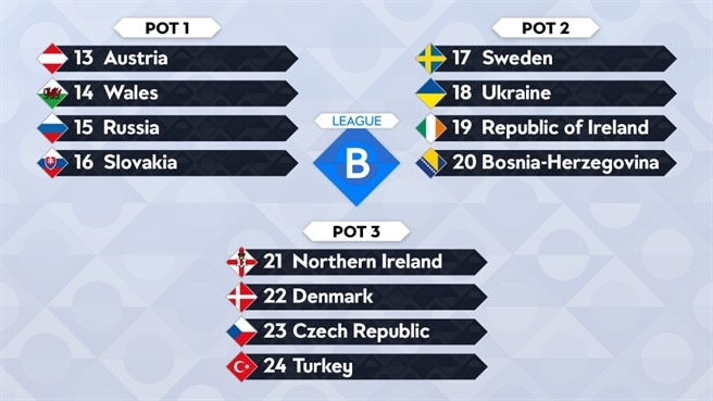Calendario Uefa Nations League.Uefa Nations League All You Need To Know Uefa Nations League