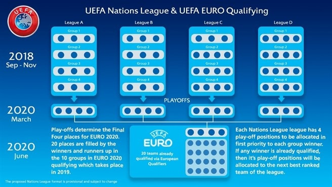 411b5693 UEFA Nations League: all you need to know - UEFA Nations League - News -  UEFA.com