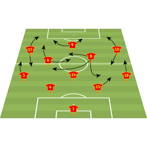 Spain team analysis